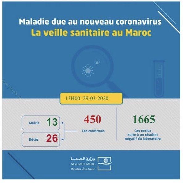 المغرب .. يسجل 450 حالة إصابة بفيروس كورونا