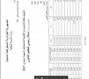 قوائم الناجحين في الامتحان المهني دورة 29 ماي 2017 لولاية الوادي