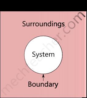 Thermodynamic System | www.enggarena.net