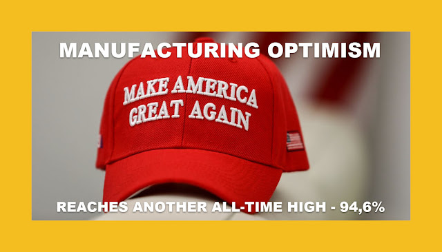 MAGA MANUFACTURING OPTIMISM  REACHES ANOTHER ALL-TIME HIGH