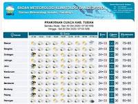Info Prakiraan Cuaca Tuban Oktober 2020