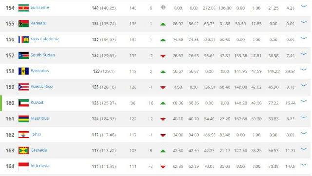 Daftar Peringkat FIFA Terbaru Bulan Mei 2018 ( 1 )