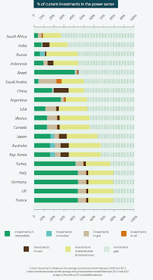 The G20 countries score table for investor-readiness.