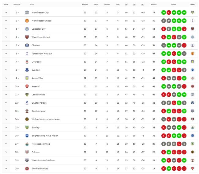 Keputusan EPL Season 20/21 Week 31