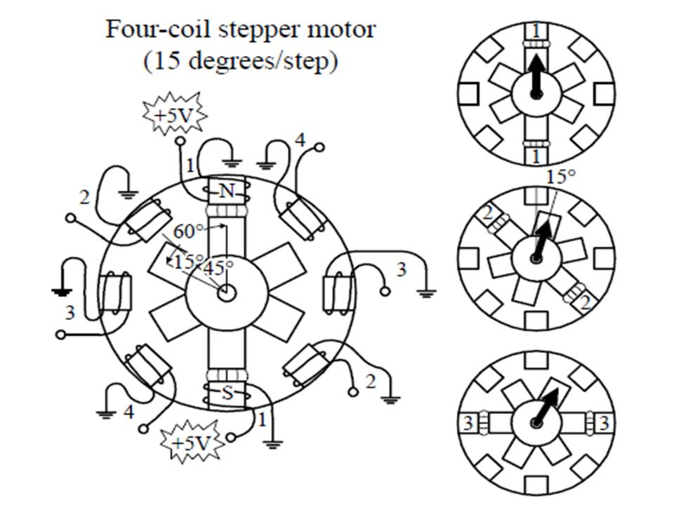 Stepper Motor Works