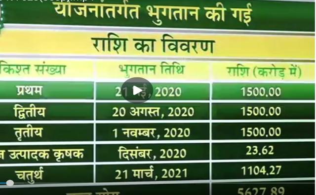 dhan bonus 4th kist, dhan bonus 4 kist, dhan bonus 4 kist kab aaegi,धान का बोनस कब मिलेगा 2021