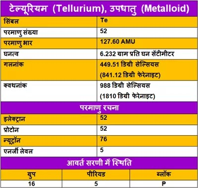 Tellurium-ke-gun, Tellurium-ke-upyog, Tellurium-ki-Jankari, Tellurium-Kya-Hai, Tellurium-in-Hindi, Tellurium-information-in-Hindi, Tellurium-uses-in-Hindi, टेल्यूरियम-के-गुण, टेल्यूरियम-के-उपयोग, टेल्यूरियम-की-जानकारी