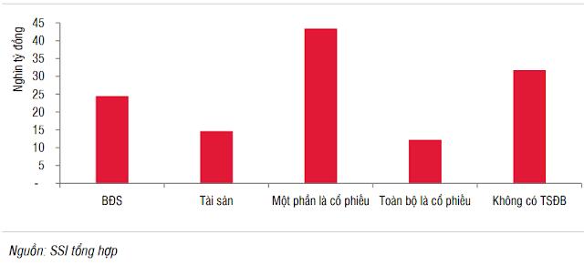 Lượng TPDN phát hành phân theo tài sản đảm bảo trong 6T2021