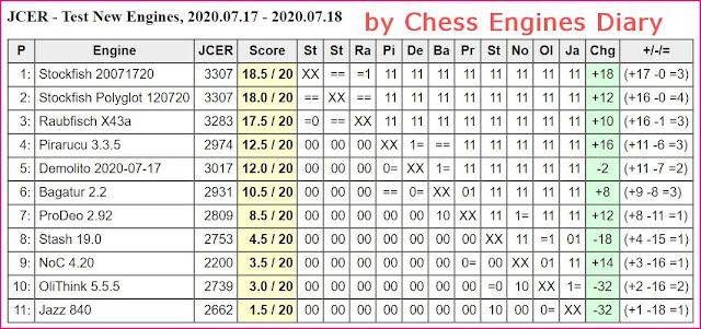 JCER Tournament 2020 - Page 10 2020.07.17.JCERTestNewEngines