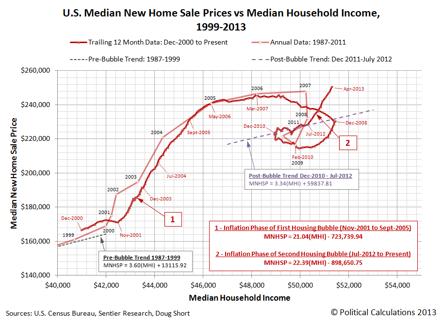U.S. Median New Home Prices vs Median Household Income: 1999 through Present (April 2013)