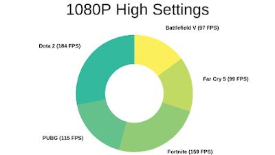 Top 5 best gaming laptop under $1500