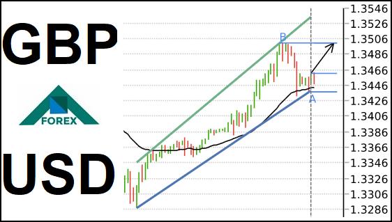 تحليل زوج GBP/USD صاعد على المدى القصير