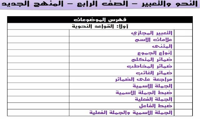 مذكرة النحو منهج الصف الرابع الابتدائي 2021 - 2022 المنهج الجديد لغة عربية