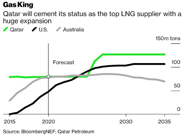 Top LNG Exporter #Qatar Undercuts Rivals to Keep Dominating Market - Bloomberg
