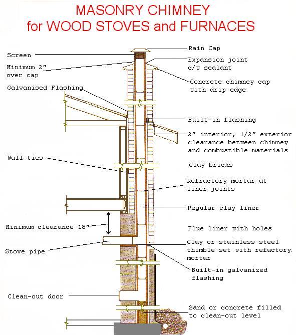 Fireplaces and chimneys | BRANZ Renovate |Brick Chimney Construction Design