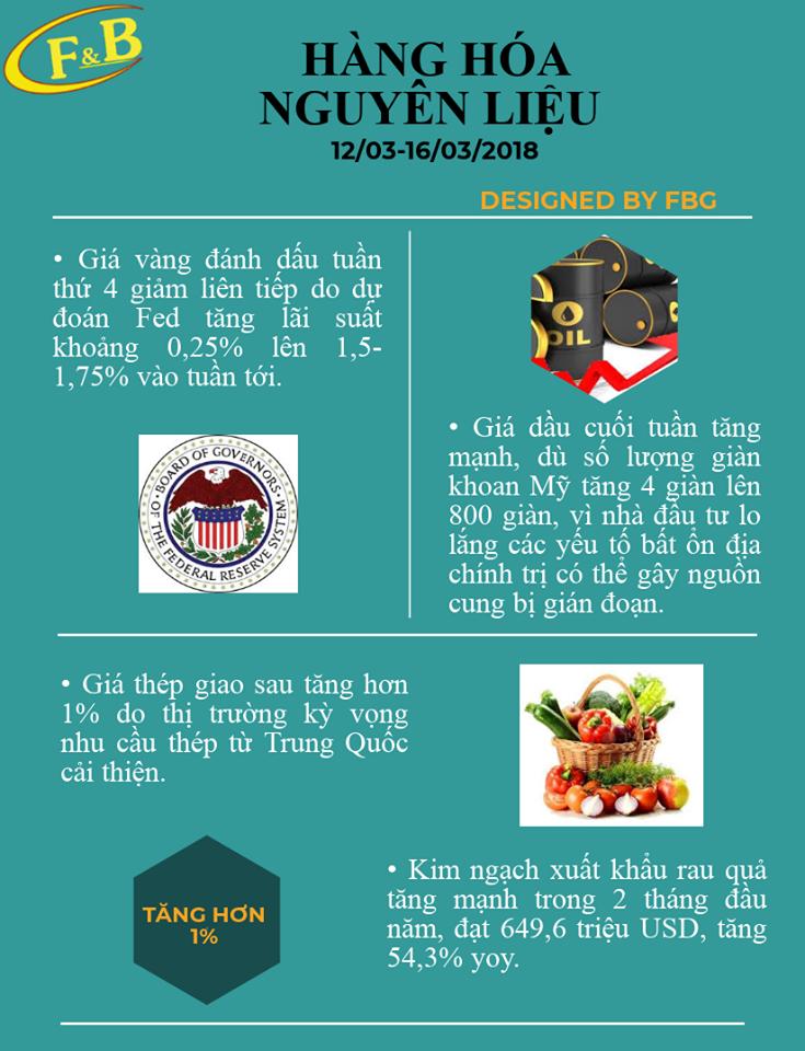 Toàn Cảnh Kinh Tế Tuần 3 - Tháng 03/2018