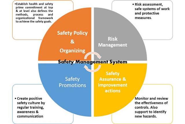 सुरक्षा प्रबंधन प्रणाली और सुरक्षा विशेषज्ञ की भूमिका