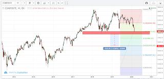 Fibonacci dan chart pattern IHSG