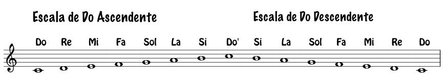 diegosax: Aprender Solfeo - Teoría de la Música (Apuntes de Música ...