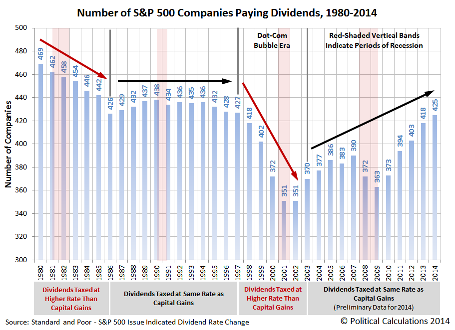 Dividend Paying Companies in the S&P 500, 1980-2014