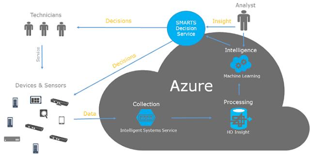 Dynamics CRM azure Machine Learning