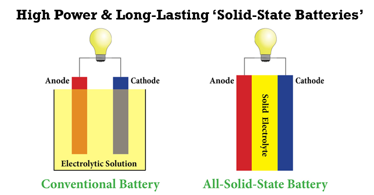 Solid State Battery >> Researchers To Develop Long Lasting Solid State Batteries