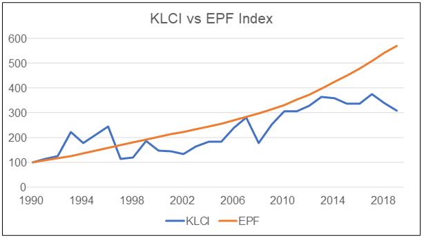 KLCI vs EPF