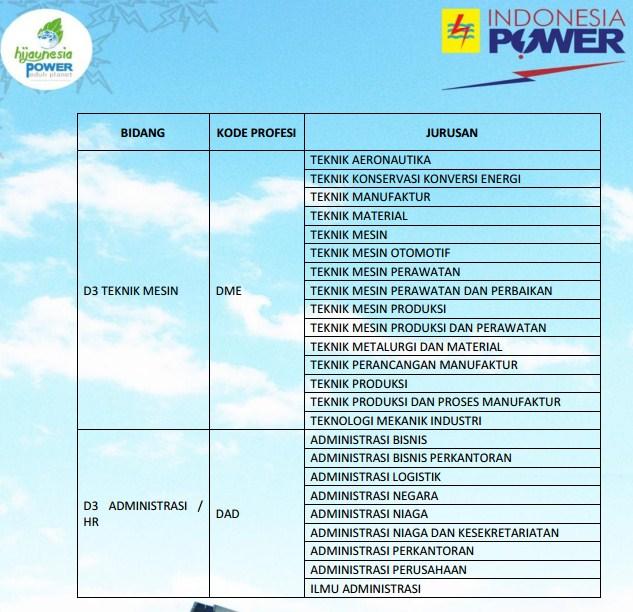 Lowongan Pekerjaan pada PT.INDONESIA POWER