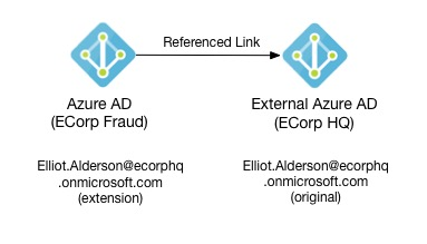 How Azure AD references users from external Azure AD