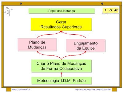 Curso Liderança Metodologia IDM Engajamento Equipe