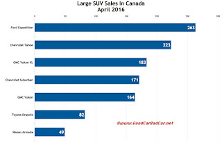 Canada large SUV sales chart April 2016