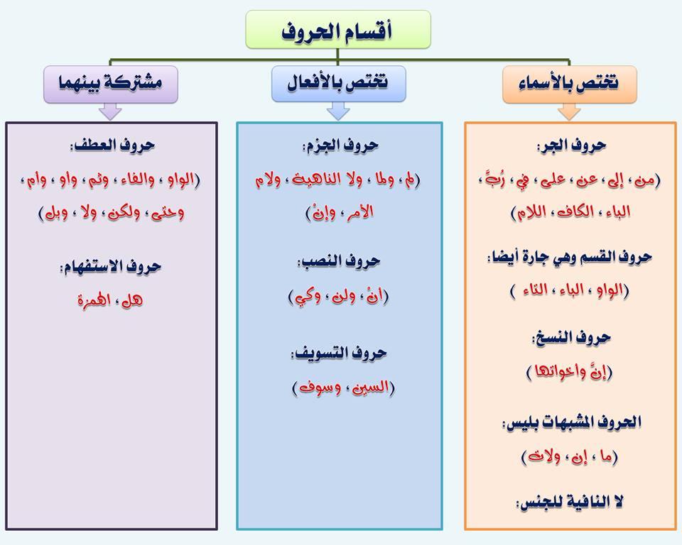 بالصور قواعد اللغة العربية للمبتدئين , تعليم قواعد اللغة العربية , شرح مختصر في قواعد اللغة العربية 26.jpg