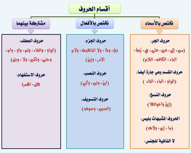 """انفراد.... كل قواعد اللغة العربية لطلاب """"ابتدائي - اعدادي - ثانوي"""" في صورة لوحات مبسطة مع الشرح والتدريبات 26"""