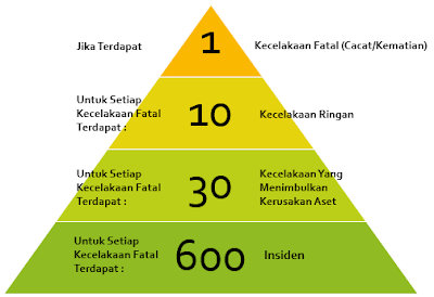 Piramida Kecelakaan Kerja