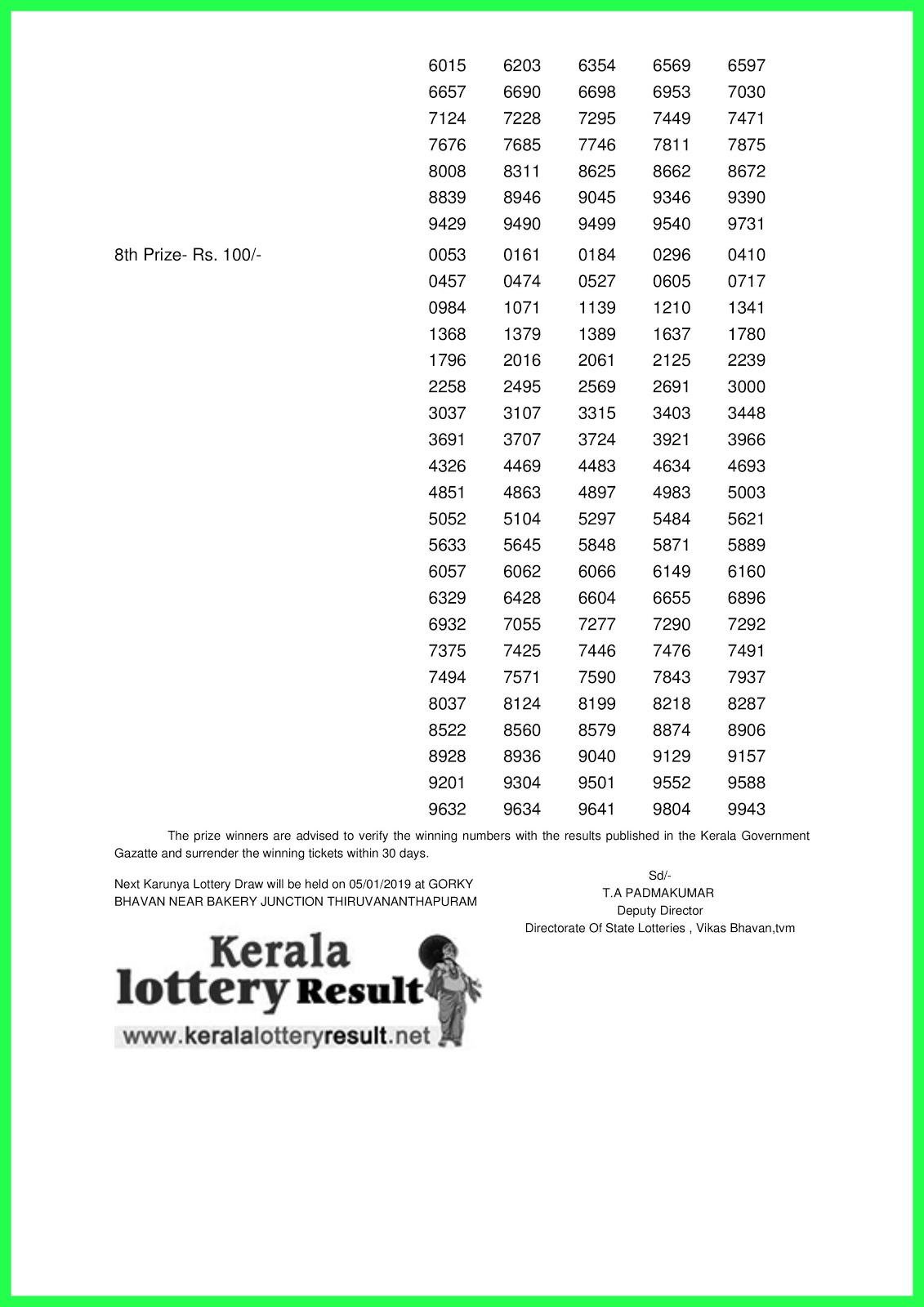 29-12-2018 KARUNYA Lottery KR-377 Results Today - kerala