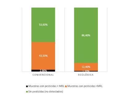 En la agricultura ecológica se detectaron menos muestras con pesticidas, y menos superaciones de los límites legales