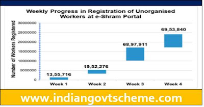 Weekly Progress e-Shram