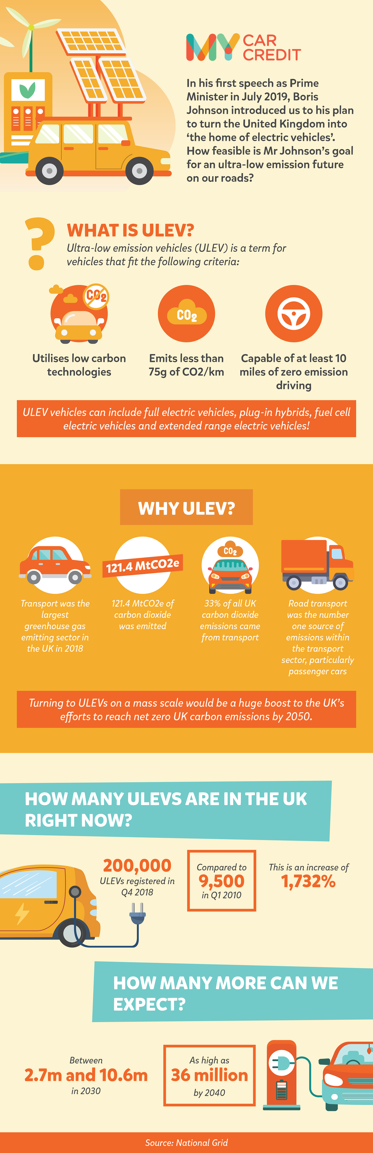 ULEVS (ULTRA LOW EMISSION VEHICLES) IN THE UK #INFOGRAPHIC