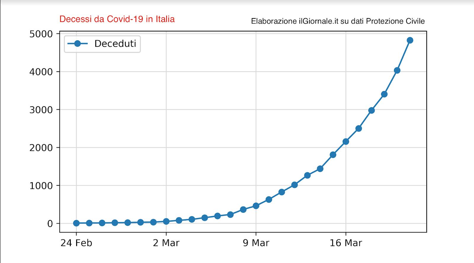 Italija: 14 % mirusių nuo Covid-19 yra darbingo amžiaus