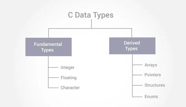 DATA TYPES IN C LANGUAGE   EXPLANATION OF C LANGUAGE