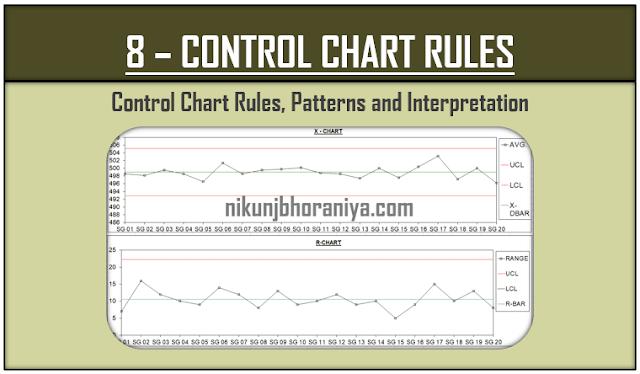 Control Chart Rules, Patterns and Interpretation
