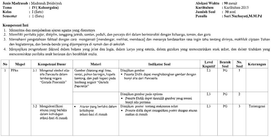 Kisi-kisi Soal PH Kelas 1 Tema 4 Kurikulum 2013 Tahun 2020 ...