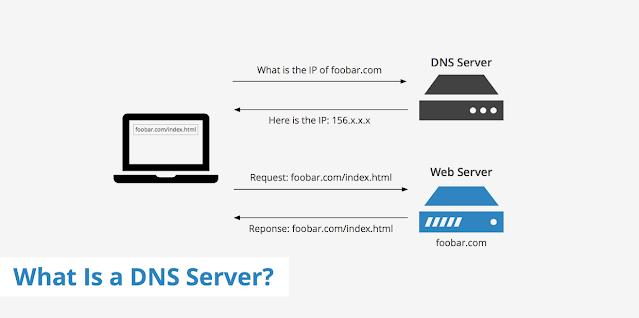 Memahami Jenis Dns dan Nama Server Google