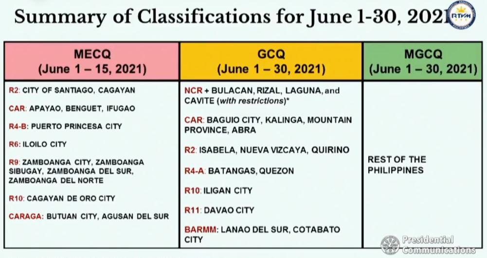 Duterte announces quarantine classifications for June 2021