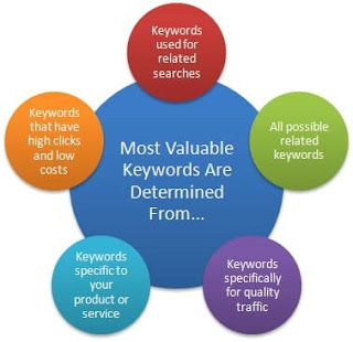 How to create Valuable Keywords