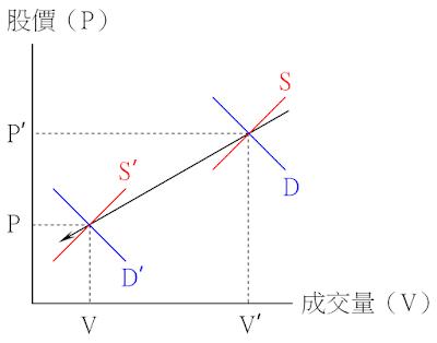 價跌量縮的供需變動-供給略減、需求減少
