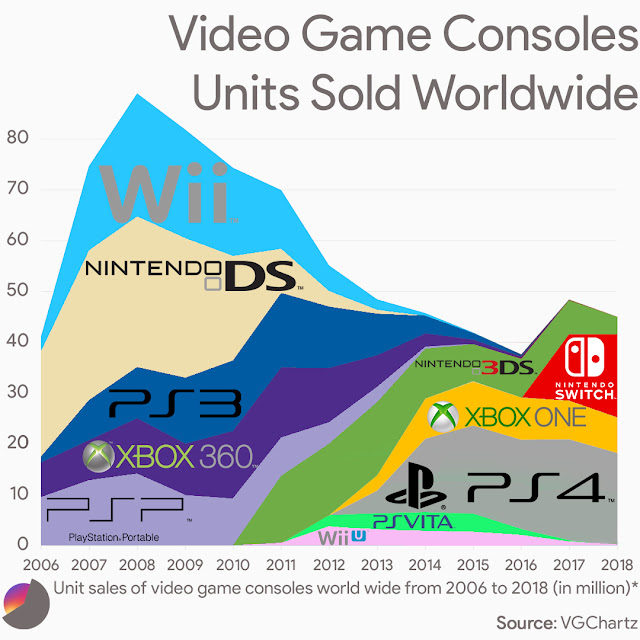Unit sales of video game consoles worldwide from 2006 to 2018 (in million)