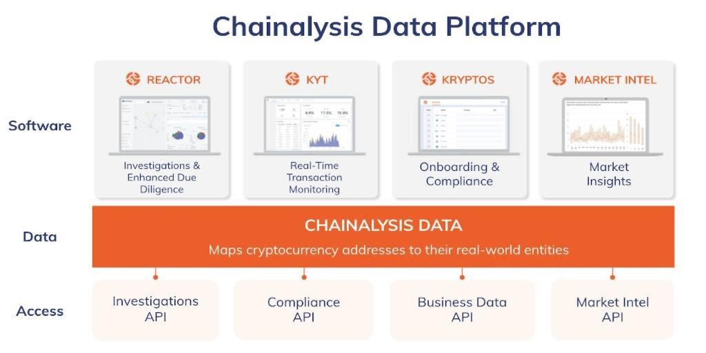 Chainalysis secures $100 Million at $4.2 Billion valuation