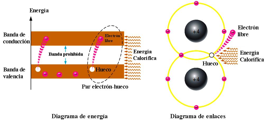 Creacion de pares de electrón-hueco en un cristal de silicio. Los electrones
