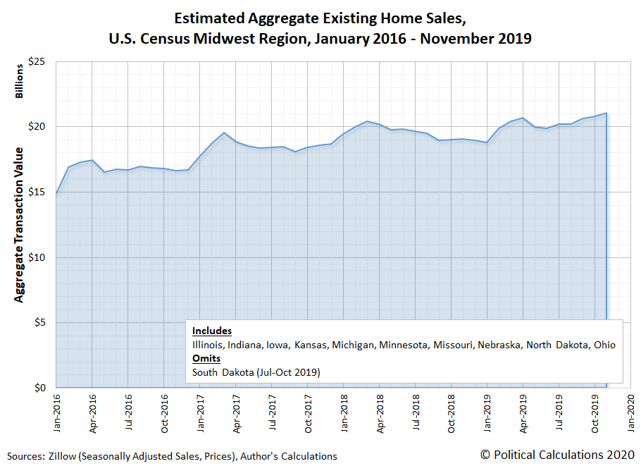 Estimated Aggregate Existing Home Sales, U.S. Census Midwest Region, January 2016 - November 2019